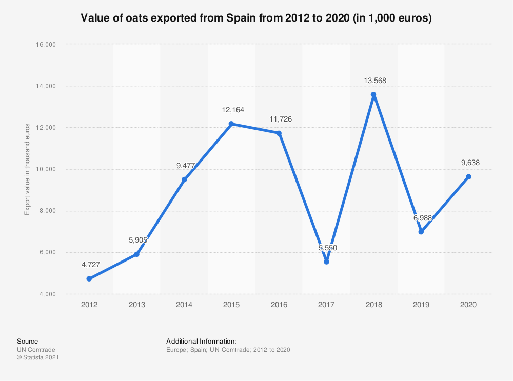 Statistic: Value of oats exported from Spain from 2012 to 2019 (in 1,000 euros) | Statista