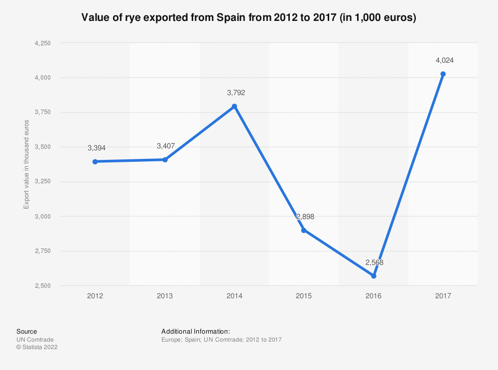 Statistic: Value of rye exported from Spain from 2012 to 2017 (in 1,000 euros) | Statista
