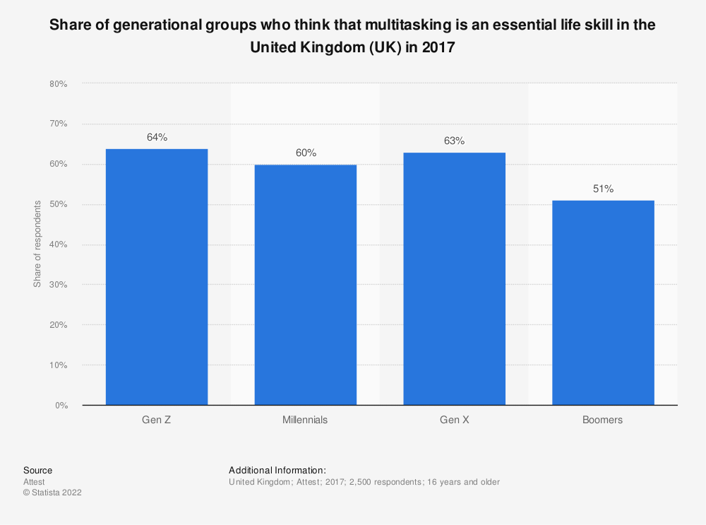 Statistic: Share of generational groups who think that multitasking is an essential life skill in the United Kingdom (UK) in 2017 | Statista