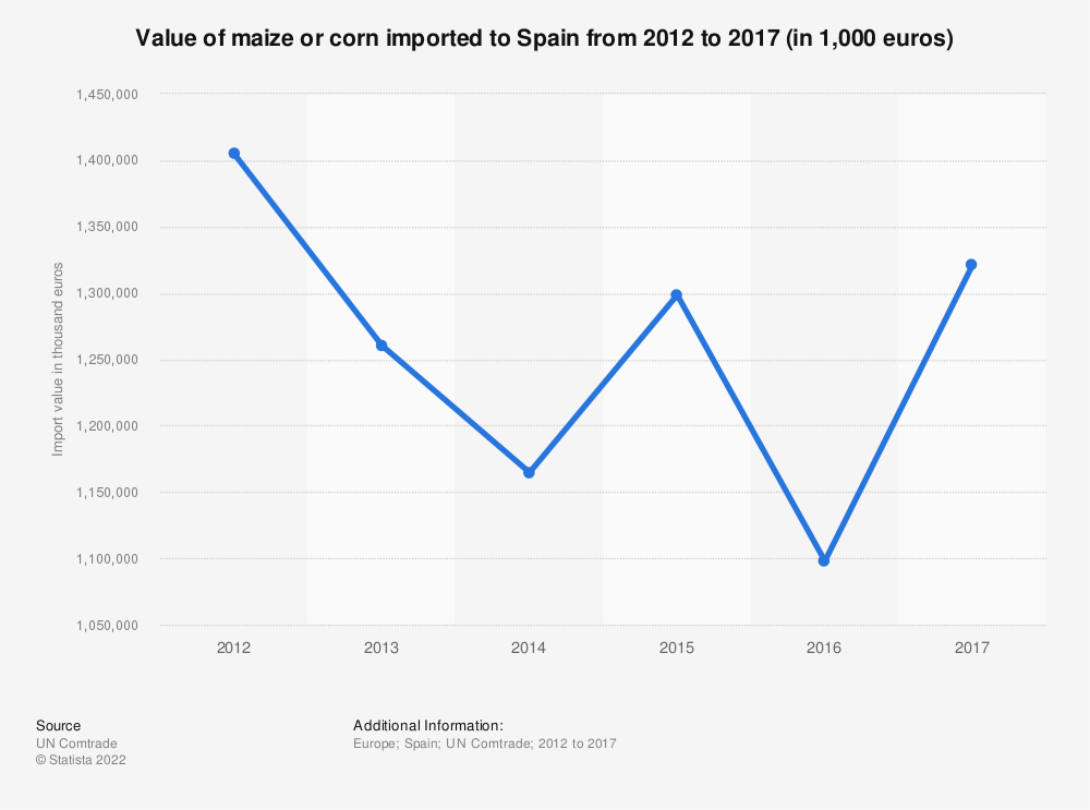 Statistic: Value of maize or corn imported to Spain from 2012 to 2017 (in 1,000 euros) | Statista