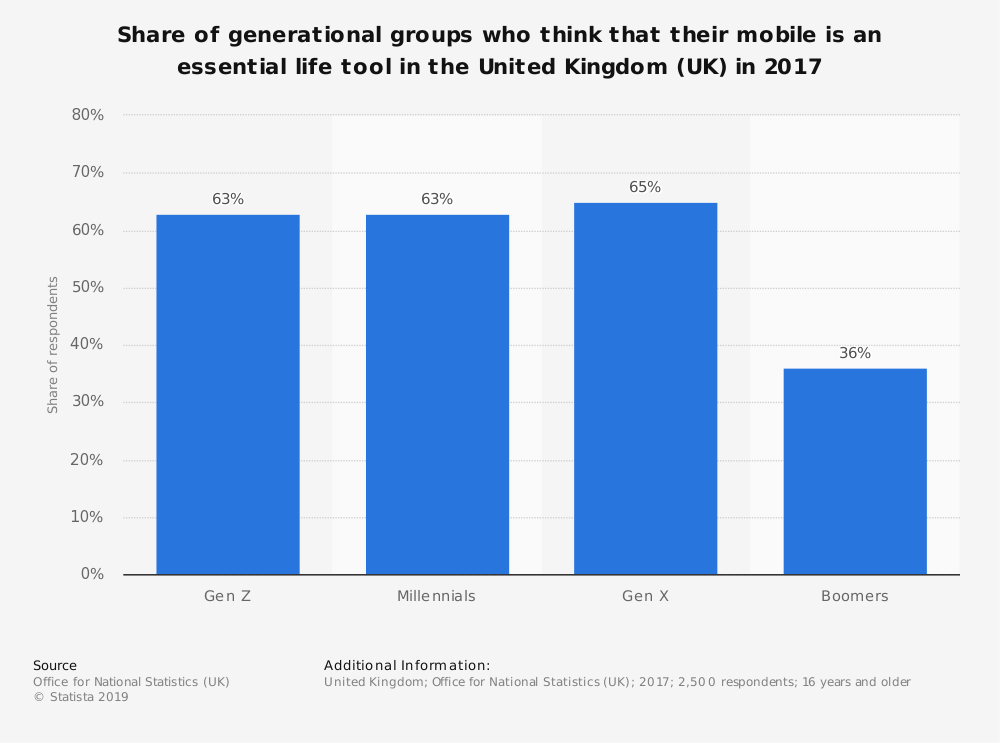 Statistic: Share of generational groups who think that their mobile is an essential life tool in the United Kingdom (UK) in 2017 | Statista