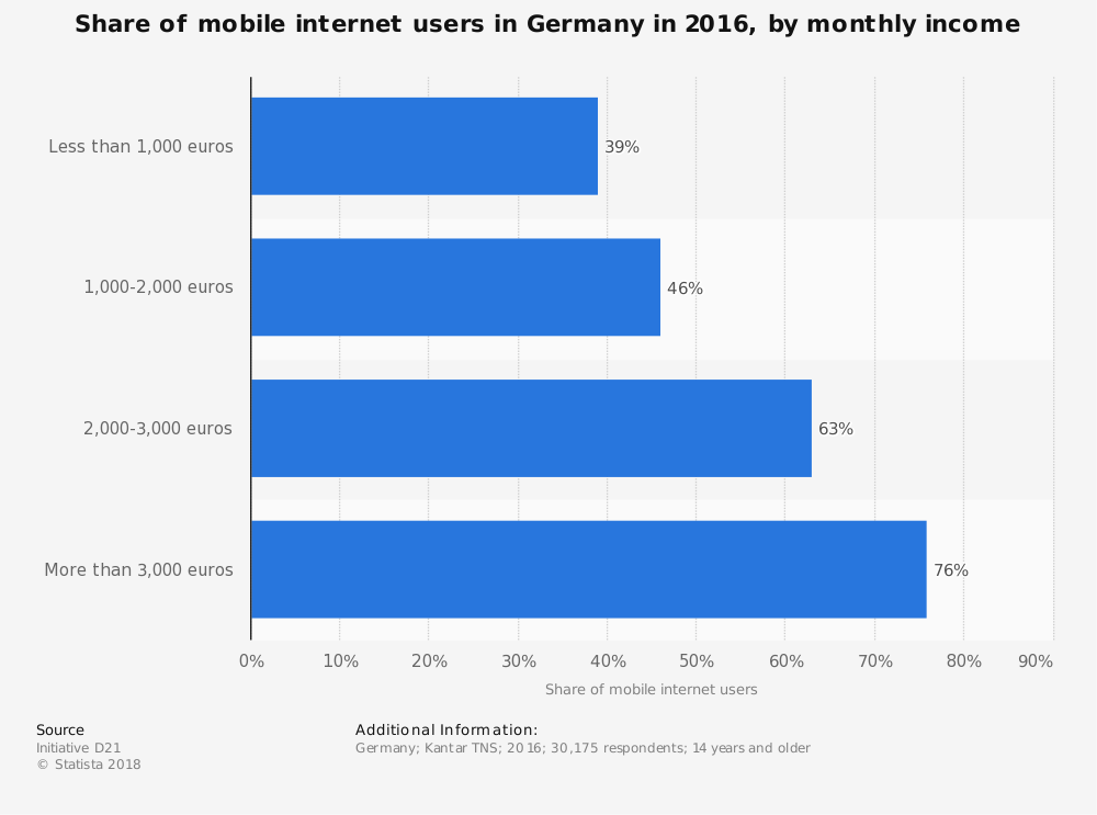 Statistic: Share of mobile internet users in Germany in 2016, by monthly income | Statista