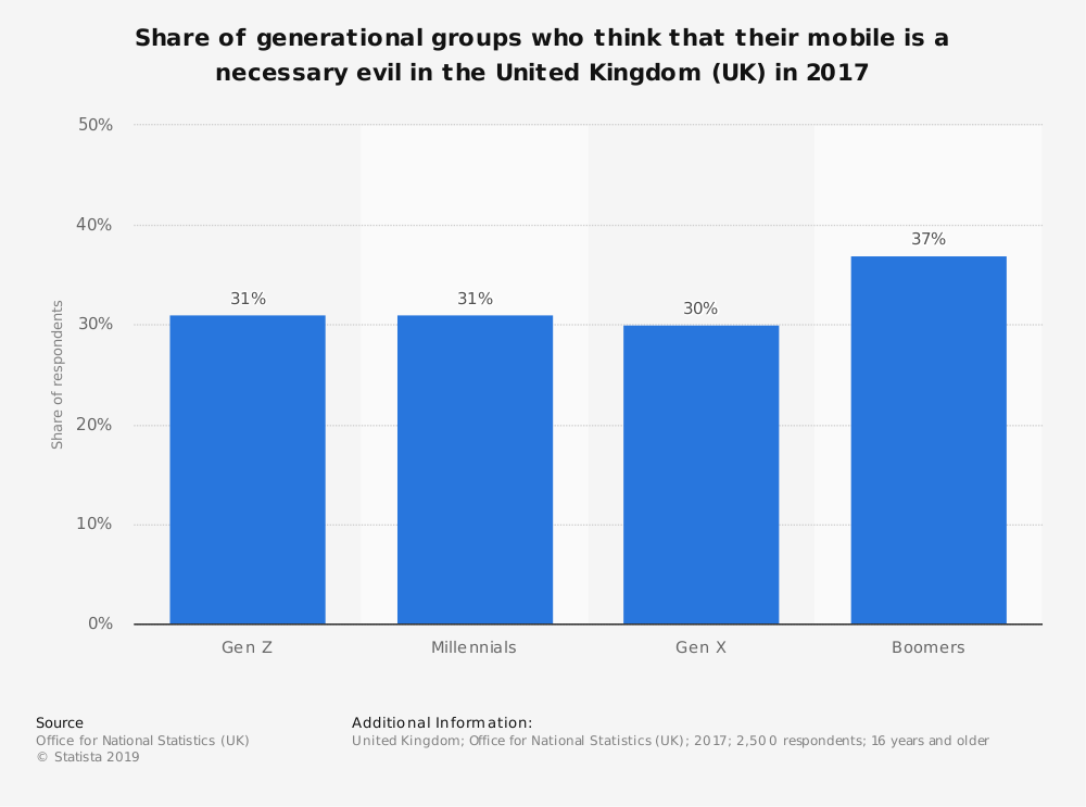 Statistic: Share of generational groups who think that their mobile is a necessary evil in the United Kingdom (UK) in 2017 | Statista