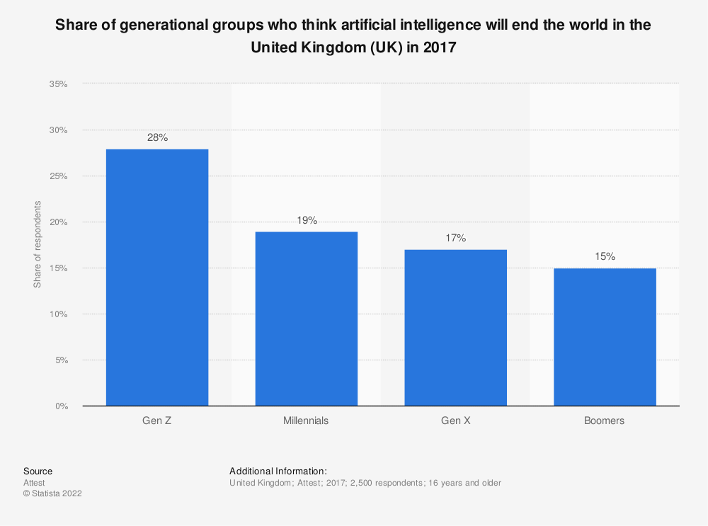 Statistic: Share of generational groups who think artificial intelligence will end the world in the United Kingdom (UK) in 2017 | Statista
