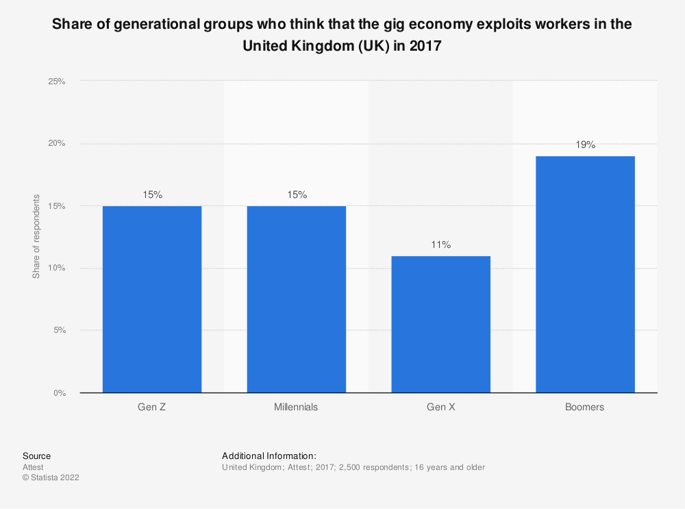 Statistic: Share of generational groups who think that the gig economy exploits workers in the United Kingdom (UK) in 2017 | Statista
