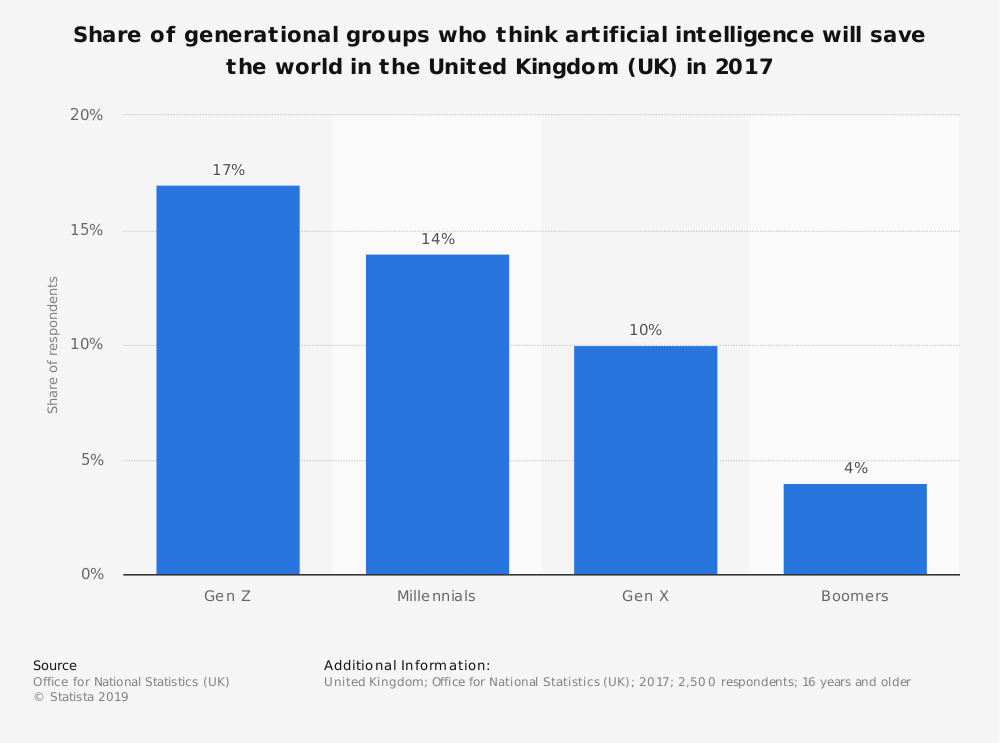 Statistic: Share of generational groups who think artificial intelligence will save the world in the United Kingdom (UK) in 2017 | Statista