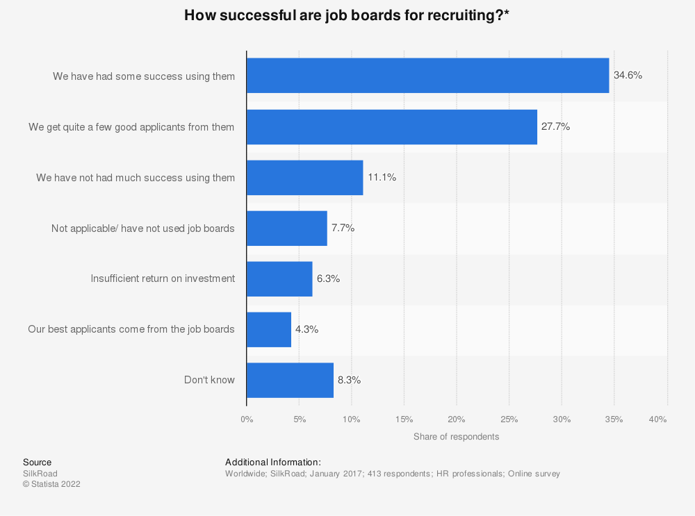 Statistic: How successful are job boards for recruiting?*  | Statista