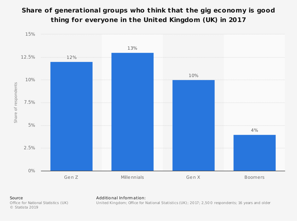 Statistic: Share of generational groups who think that the gig economy is good thing for everyone in the United Kingdom (UK) in 2017 | Statista