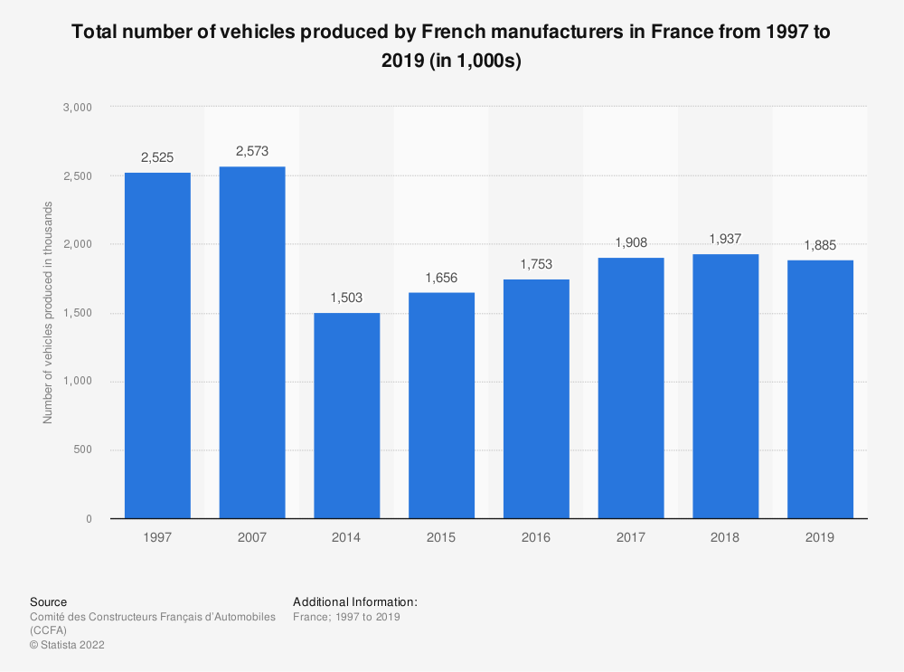 Statistic: Total number of vehicles produced by French manufacturers in France from 1997 to 2016 (in 1,000s) | Statista