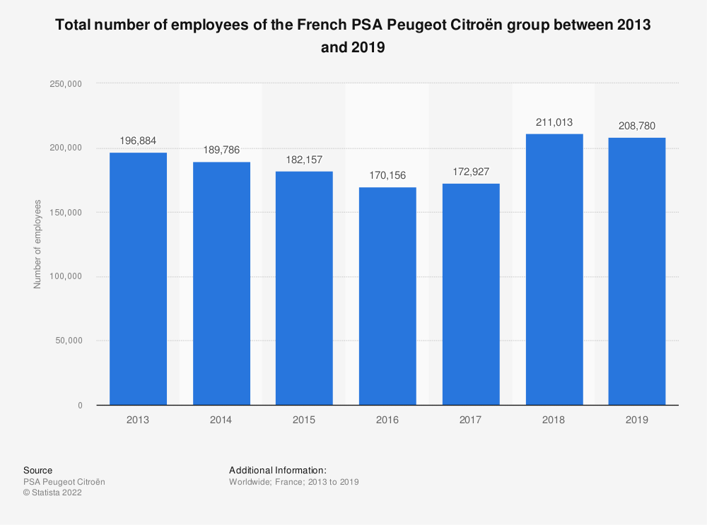 Statistic: Total number of employees of the French PSA Peugeot Citroën group between 2013 and 2016 | Statista