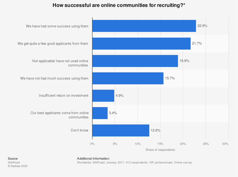 Statistic: How successful are online communities for recruiting?* | Statista