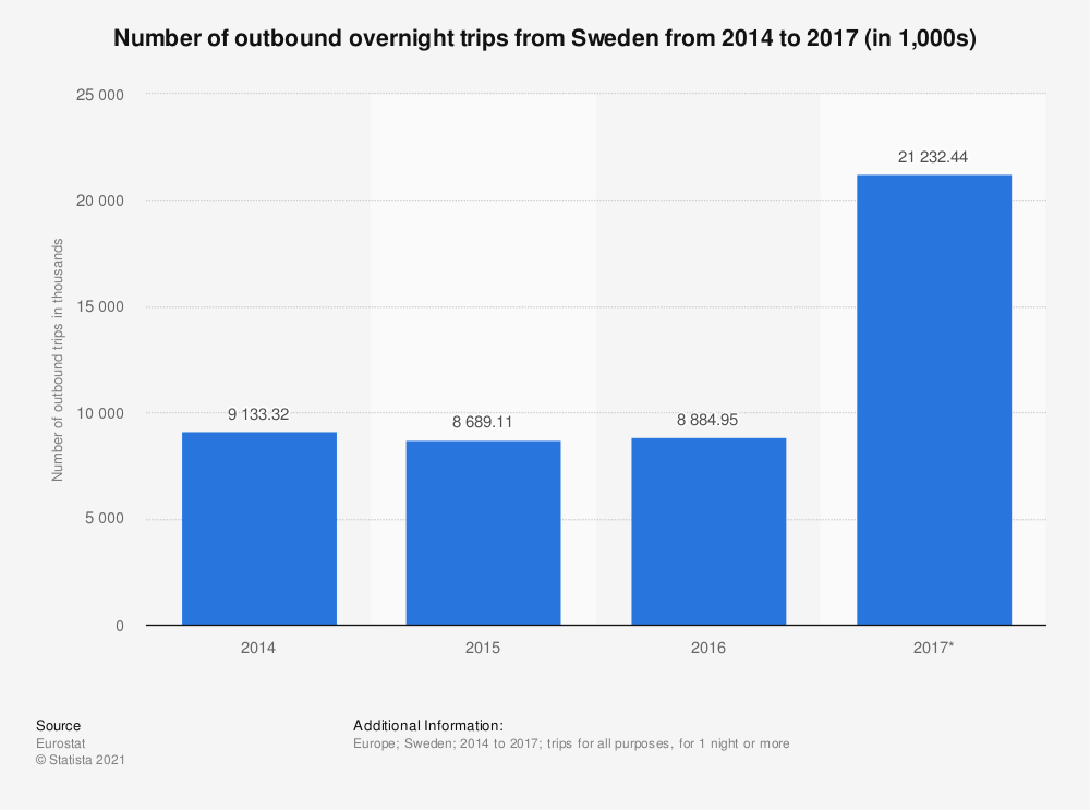 Statistic: Number of outbound overnight trips from Sweden from 2014 to 2017 (in 1,000s) | Statista