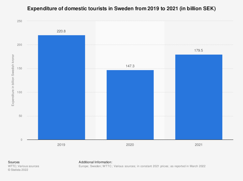 Statistic: Domestic tourism expenditure in Sweden from 2012 to 2018, with a forecast for 2028 (in billion SEK) | Statista