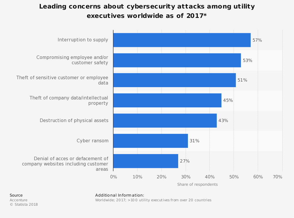 Statistic: Leading concerns about cybersecurity attacks among utility executives worldwide as of 2017* | Statista