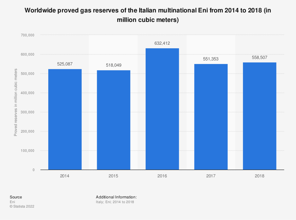 Statistic: Worldwide proved gas reserves of the Italian multinational Eni from 2014 to 2018 (in million cubic meters) | Statista