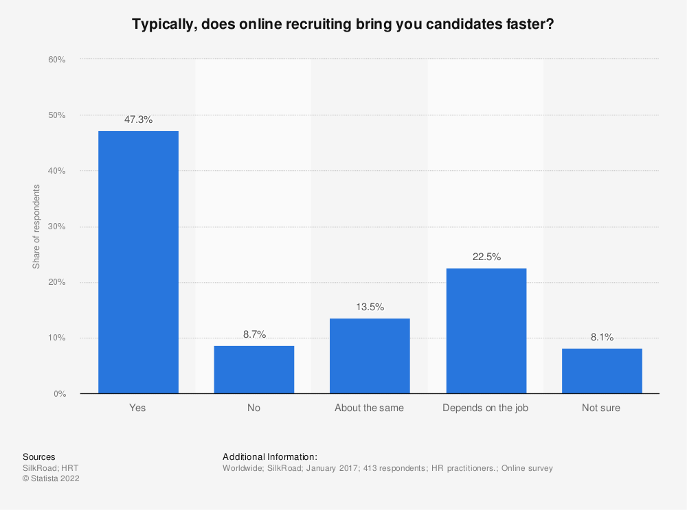 Statistic: Typically, does online recruiting bring you candidates faster? | Statista
