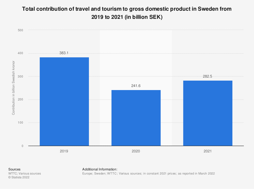 Statistic: Contribution of travel and tourism to GDP in Sweden from 2012 to 2018, with a forecast for 2028 (in billion SEK) | Statista