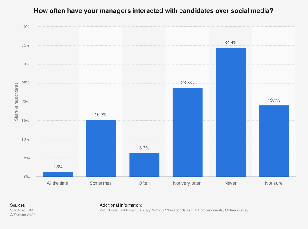 Statistic: How often have your managers interacted with candidates over social media? | Statista