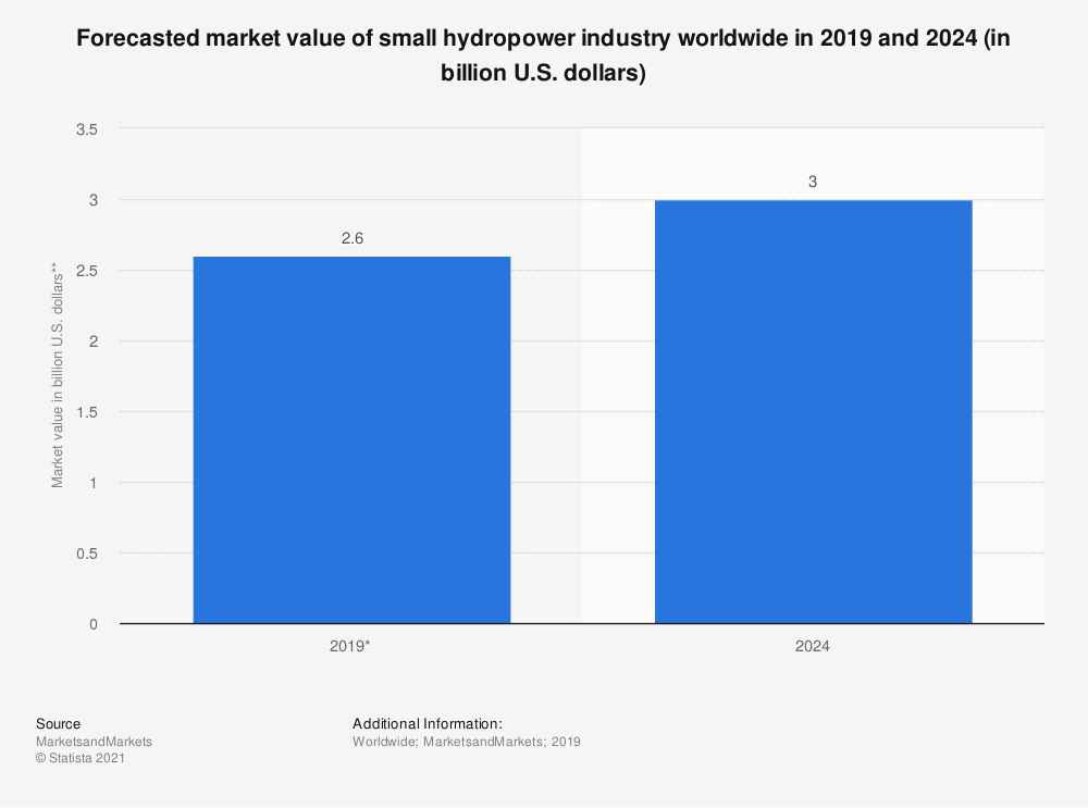 Statistic: Forecasted market value of small hydropower industry worldwide in 2019 and 2024 (in billion U.S. dollars) | Statista
