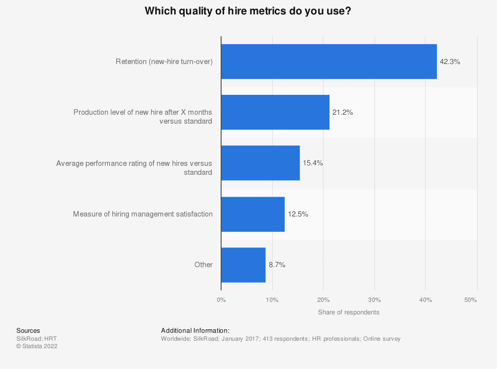 Statistic: Which quality of hire metrics do you use? | Statista