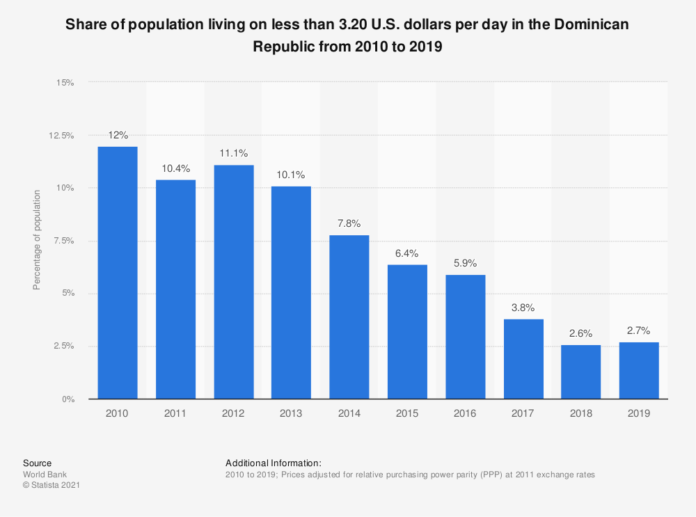 Statistic: Share of population living on less than 3.20 U.S. dollars per day in the Dominican Republic from 2005 to 2016 | Statista