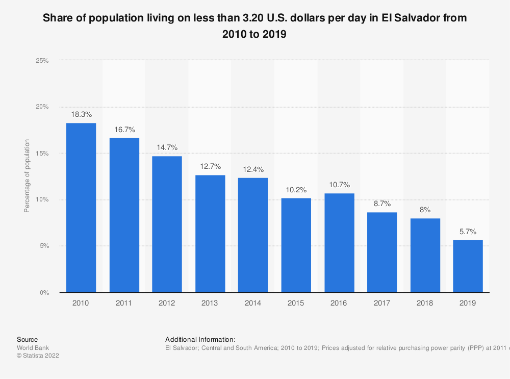 Statistic: Share of population living on less than 3.20 U.S. dollars per day in El Salvador from 2010 to 2018 | Statista