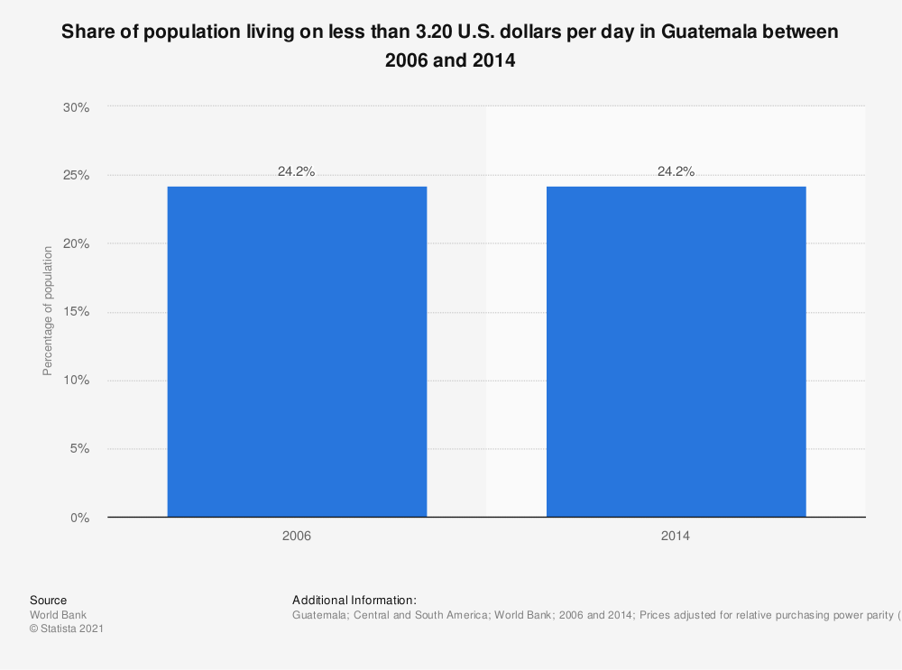Statistic: Share of population living on less than 3.20 U.S. dollars per day in Guatemala between 2006 and 2014 | Statista
