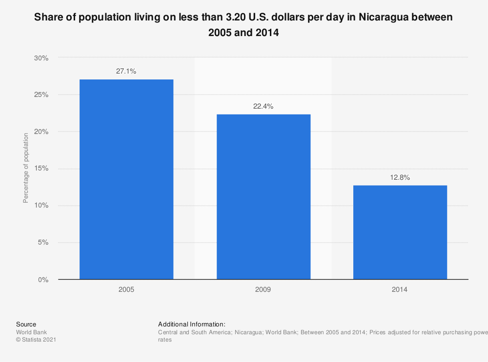 Statistic: Share of population living on less than 3.20 U.S. dollars per day in Nicaragua between 2005 and 2014 | Statista