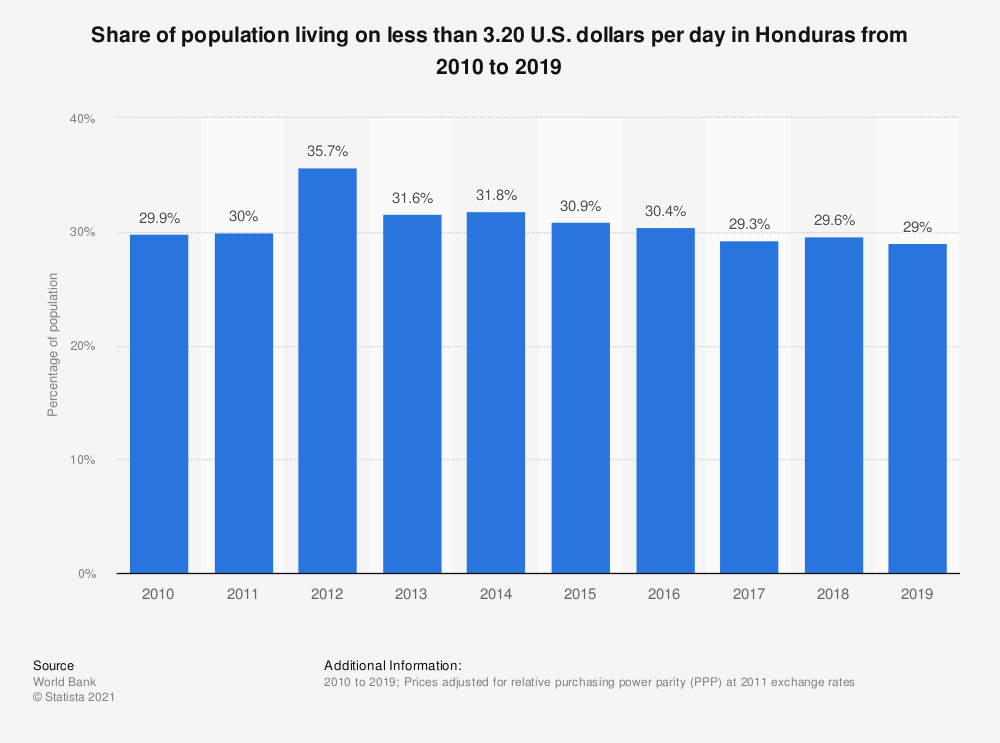 Statistic: Share of population living on less than 3.20 U.S. dollars per day in Honduras from 2005 to 2017 | Statista