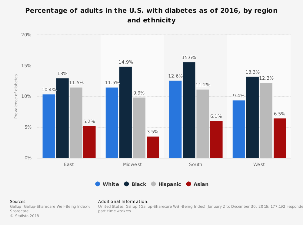 Statistic: Percentage of adults in the U.S. with diabetes as of 2016, by region and ethnicity | Statista