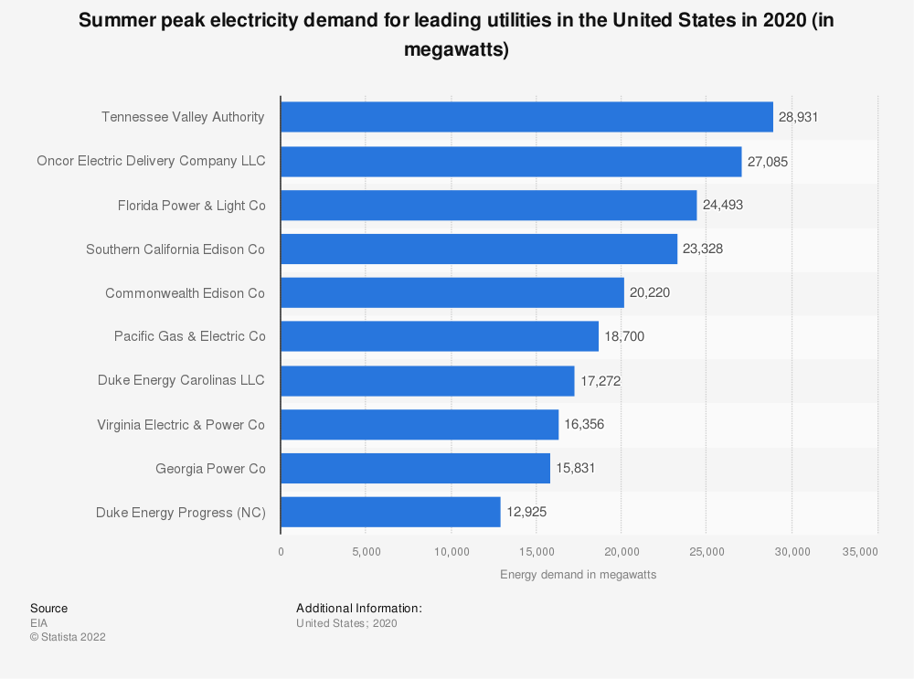 Statistic: Summer peak electricity demand for utilities in the United States in 2019 (in megawatts) | Statista