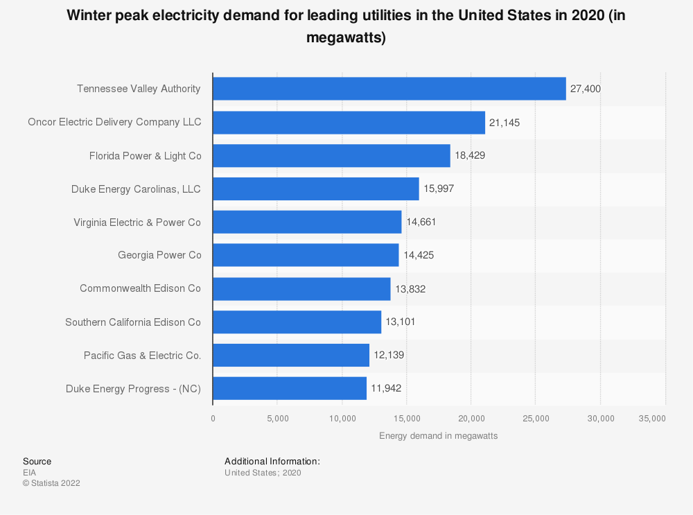 Statistic: Winter peak electricity demand for utilities in the United States in 2019 (in megawatts)   Statista