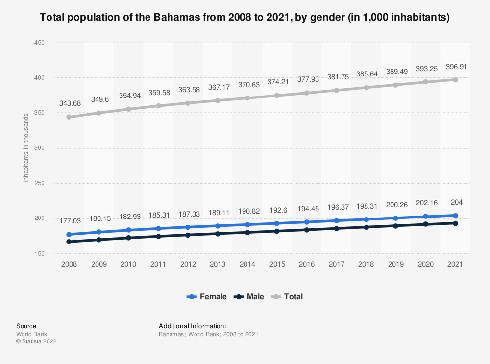 Statistic: Total population of the Bahamas from 2008 to 2018, by gender (in 1,000 inhabitants) | Statista