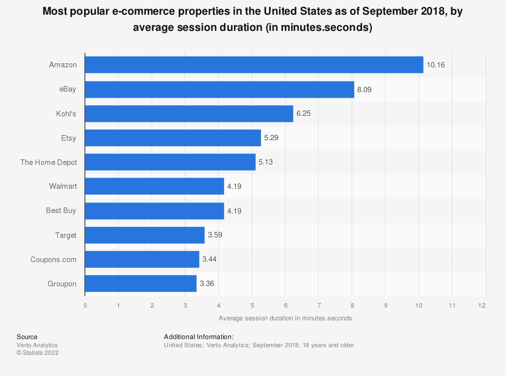 Statistic: Most popular e-commerce properties in the United States as of September 2018, by average session duration (in minutes.seconds) | Statista