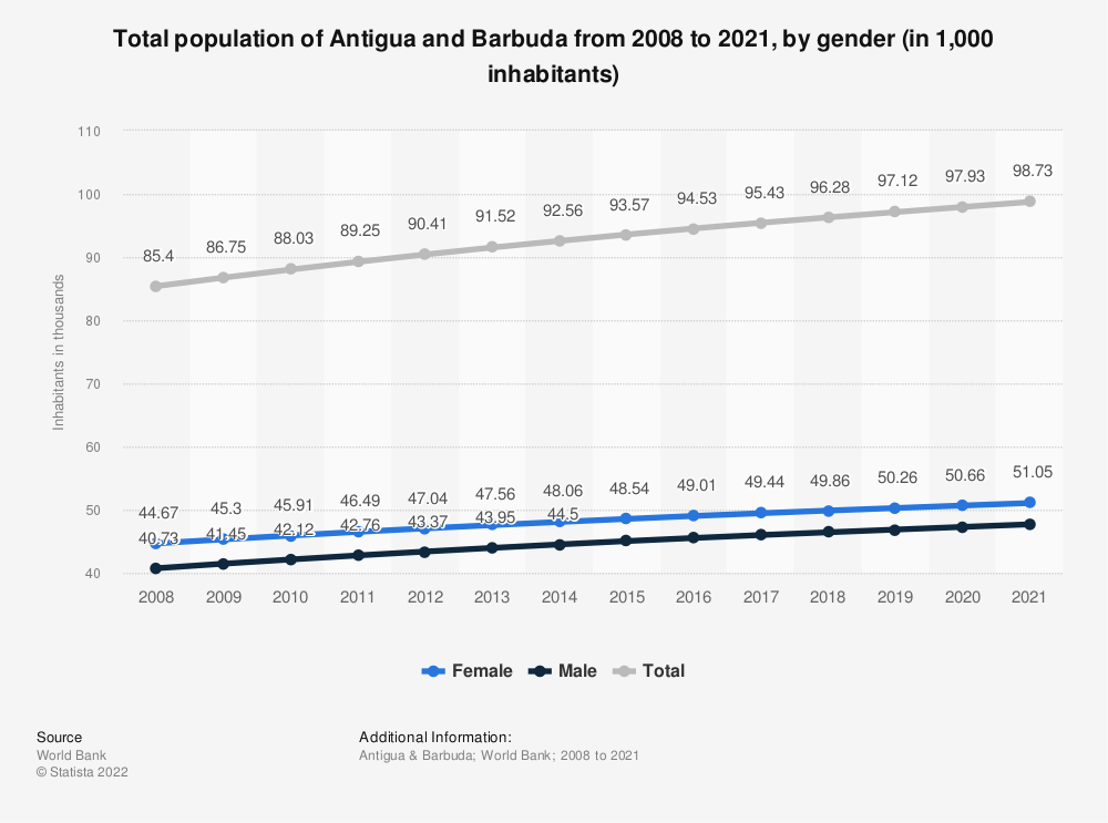 Statistic: Total population of Antigua and Barbuda from 2006 to 2017, by gender (in 1,000 inhabitants) | Statista