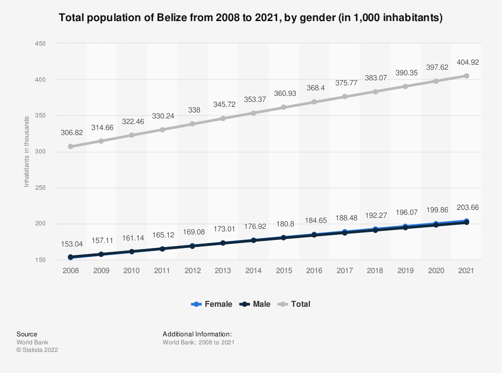 Statistic: Total population of Belize from 2006 to 2017, by gender (in thousand inhabitants) | Statista