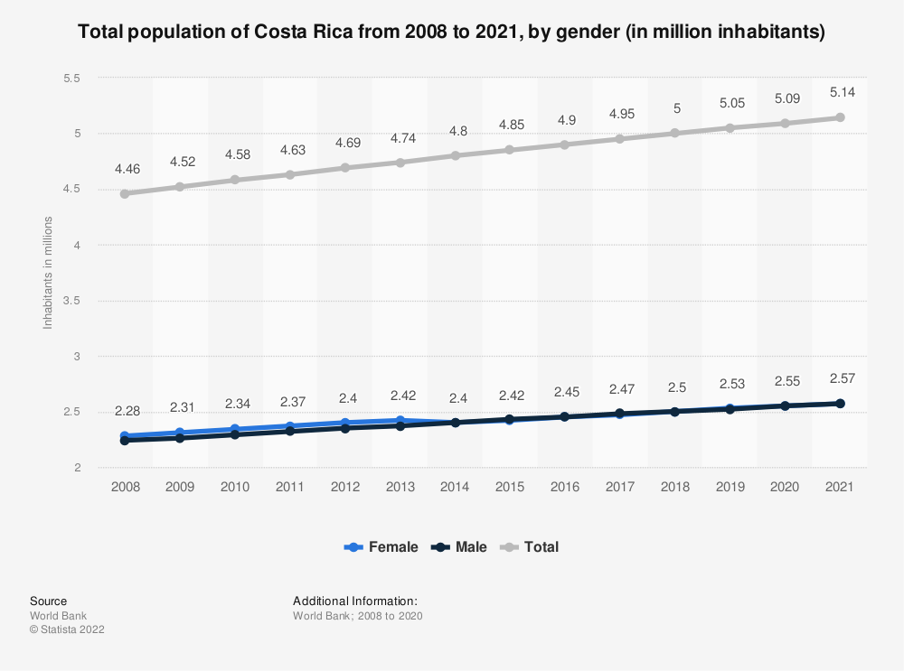 Statistic: Total population of Costa Rica from 2006 to 2017, by gender (in 1,000 inhabitants) | Statista