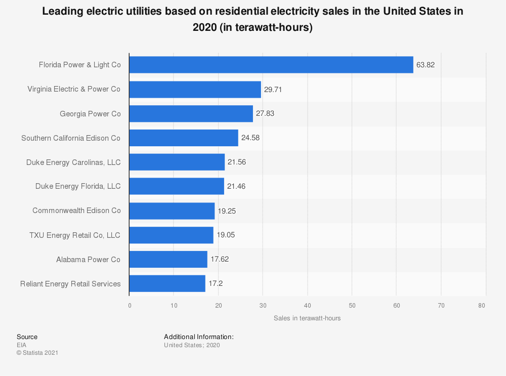 Statistic: Leading electric utilities based on residential electricity sales in the United Stated in 2019* (in terawatt hours)   Statista