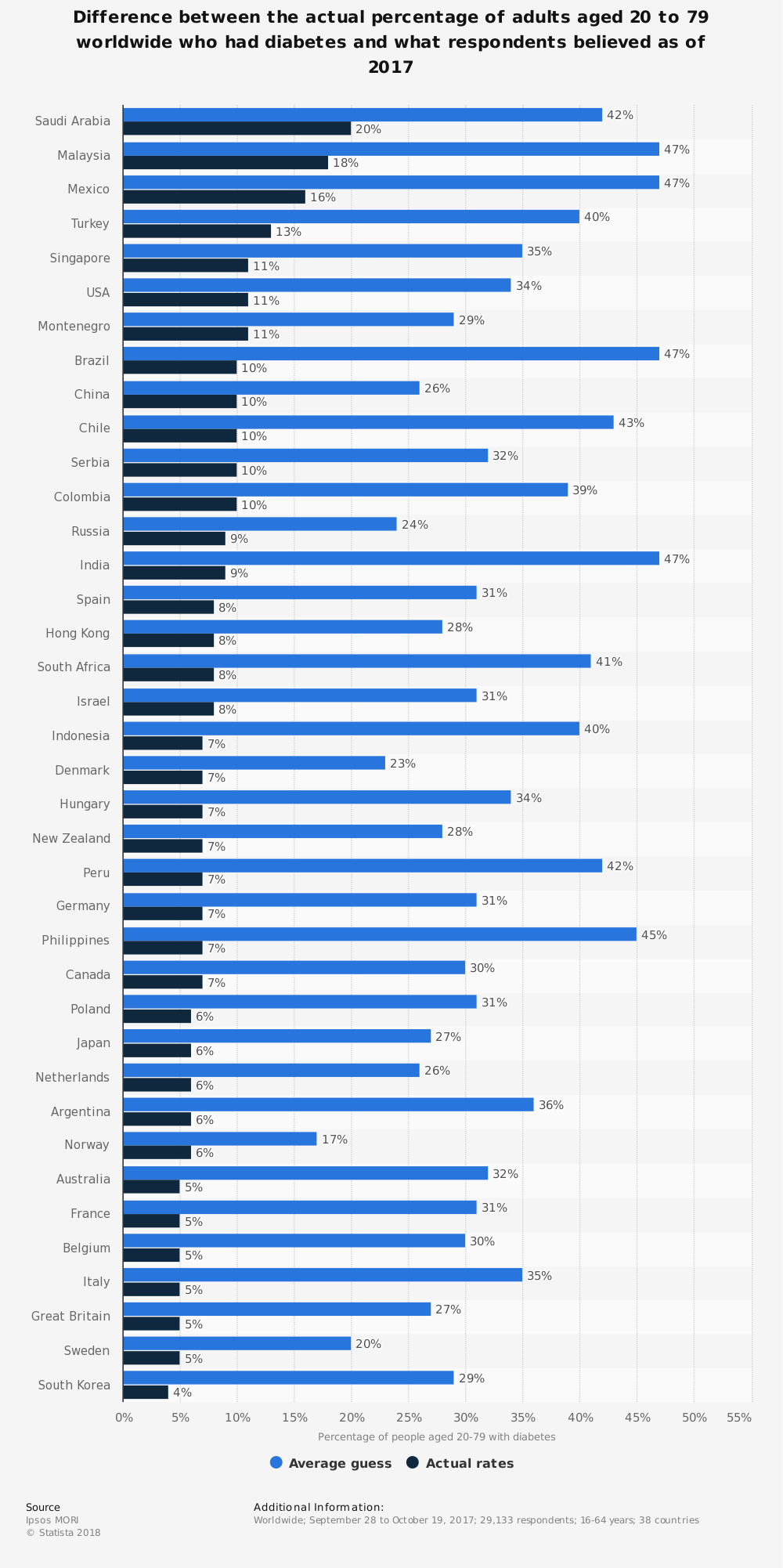 Statistic: Difference between the actual percentage of adults aged 20 to 79 worldwide who had diabetes and what respondents believed as of 2017 | Statista