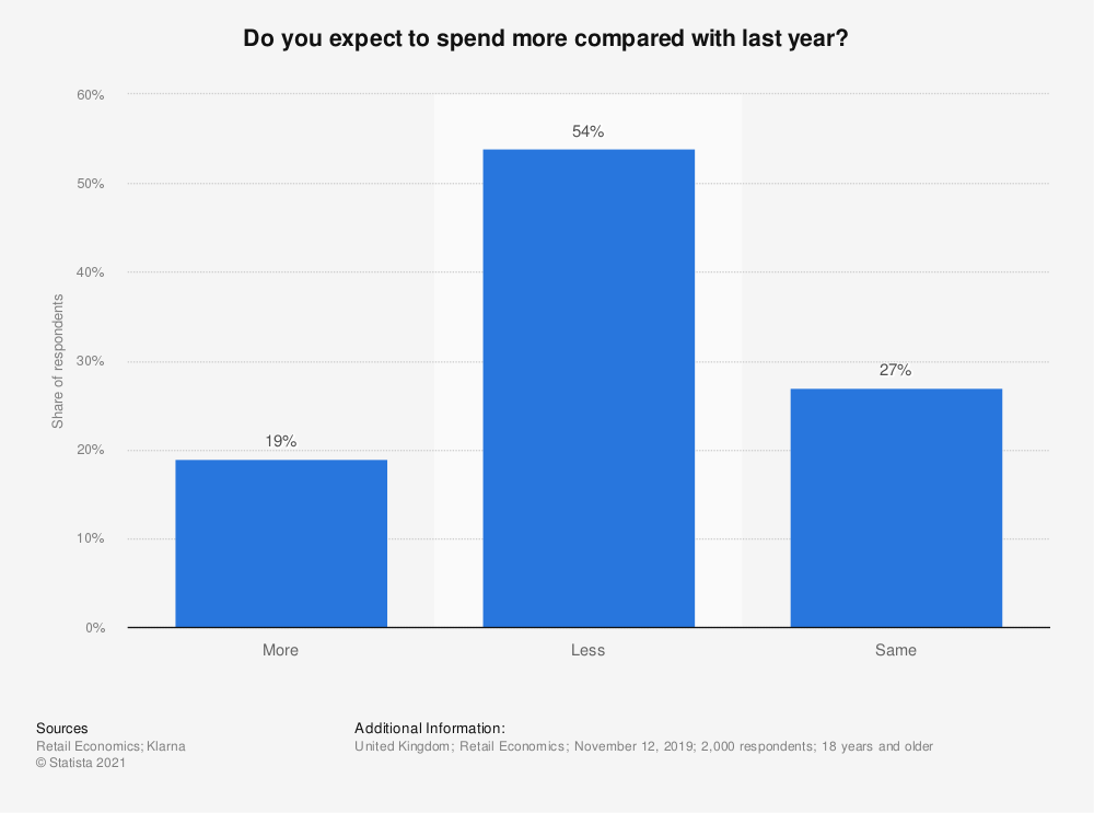 Statistic: Do you expect to spend more compared with last year? | Statista