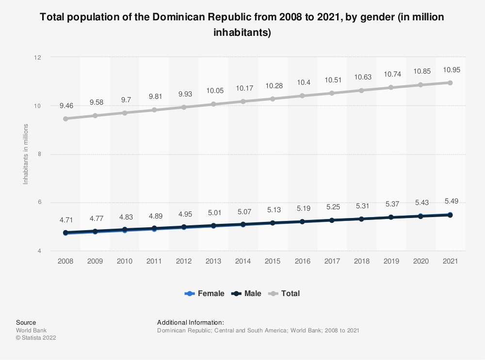 Statistic: Total population of the Dominican Republic from 2008 to 2018,  by gender (in million inhabitants) | Statista