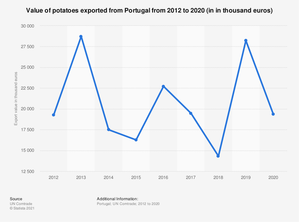 Statistic: Value of potatoes exported from Portugal from 2012 to 2018 (in 1,000 euros) | Statista