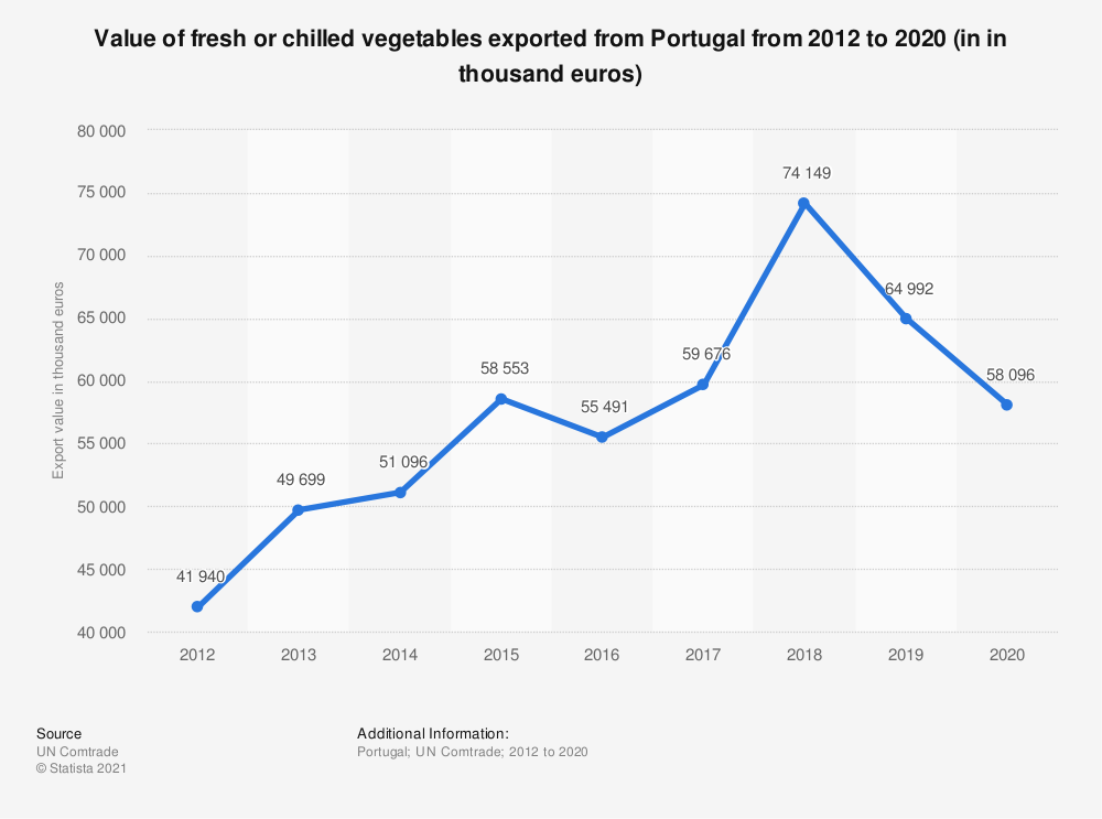 Statistic: Value of fresh or chilled vegetables exported from Portugal from 2012 to 2019 (in in thousand euros) | Statista