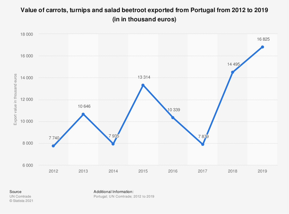 Statistic: Value of carrots, turnips and salad beetroot exported from Portugal from 2012 to 2019 (in in thousand euros) | Statista