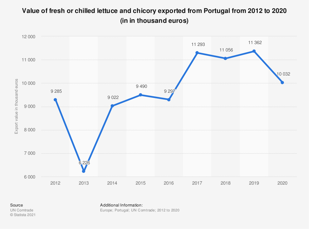 Statistic: Value of fresh or chilled lettuce and chicory exported from Portugal from 2012 to 2020 (in in thousand euros)   Statista