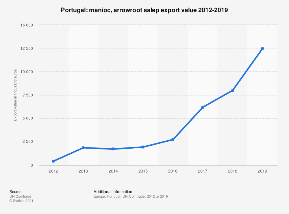 Statistic: Value of manioc, arrowroot salep/yams exported from Portugal from 2012 to 2018 (in 1,000 euros) | Statista