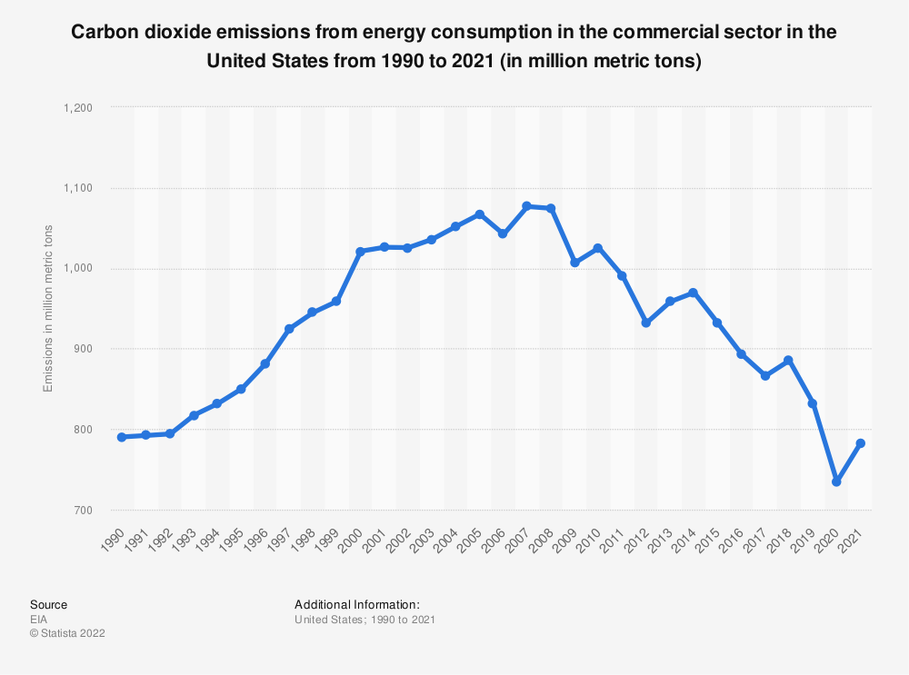 Statistic: Energy-related carbon dioxide emissions of the commercial sector in the U.S. from 1990 to 2018 (in million metric tons)   Statista