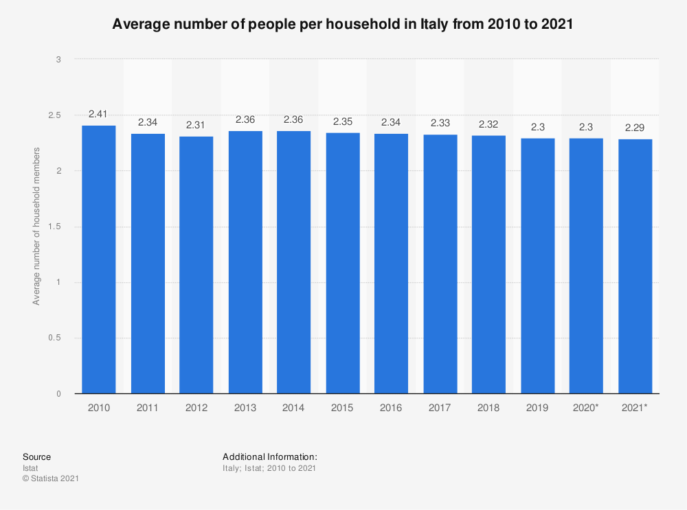 Statistic: Average number of people per household in Italy from 2010 to 2018 | Statista