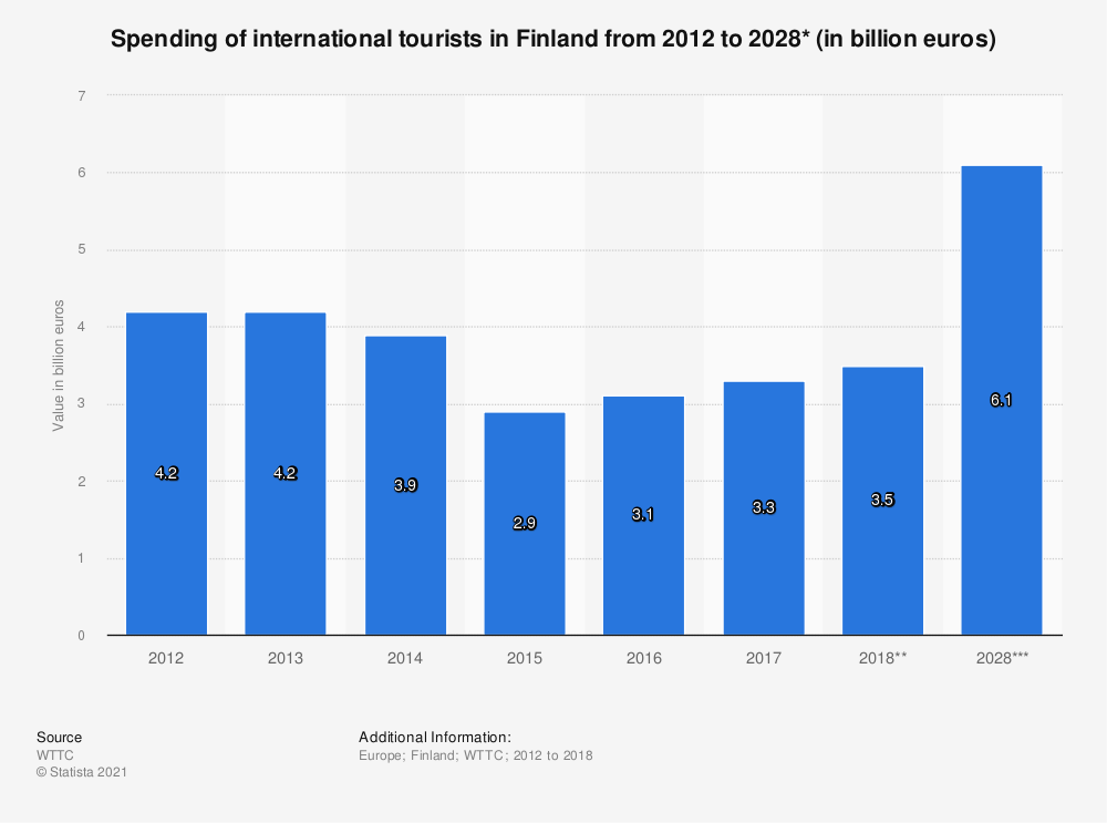 Statistic: Spending of international tourists in Finland from 2012 to 2028* (in billion euros) | Statista