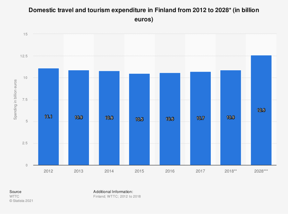 Statistic: Domestic tourism expenditure in Finland from 2012 to 2028* (in billion euros) | Statista